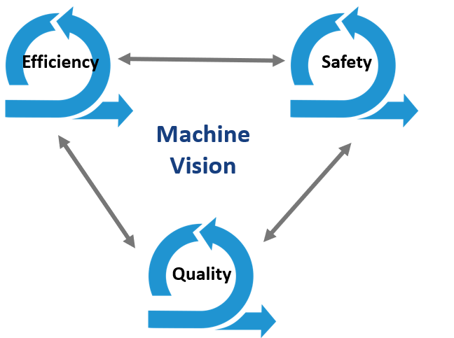 Machine vision applications, safety, efficiency, quality