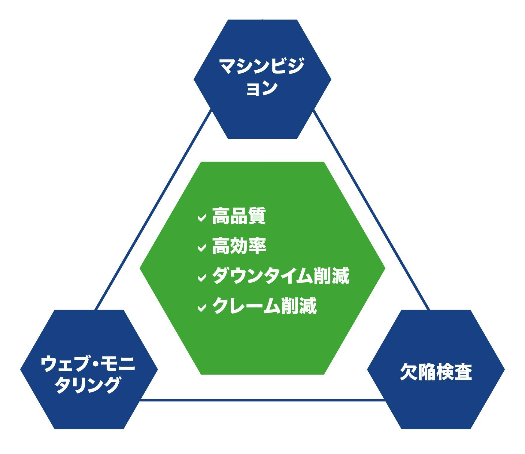 Machine Vision Application Procemex in Japanese